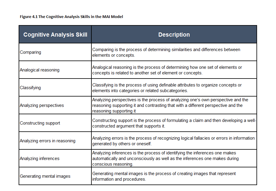 Figure 4.1 The Cognitive Analysis Skills in the MAI Model