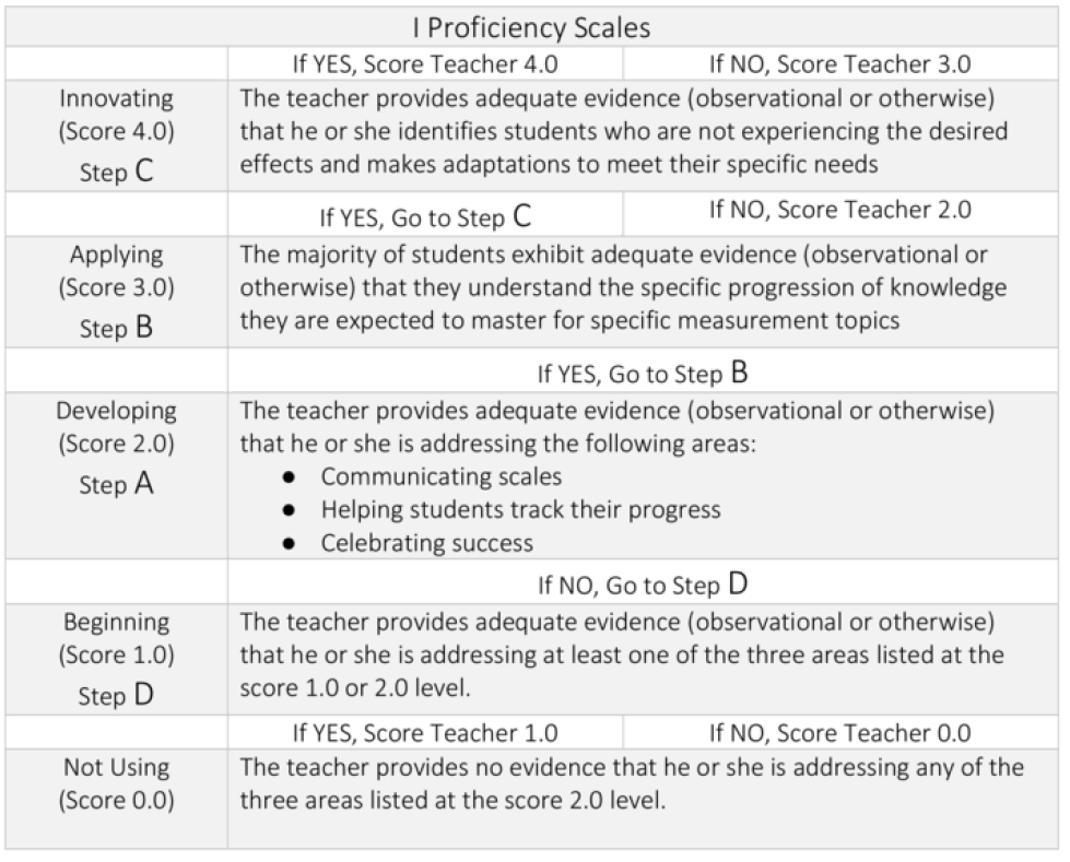 Proficiency scales observation form 1